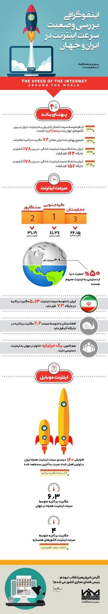 اینفوگرافیک بررسی وضعیت سرعت اینترنت در ایران و جهان