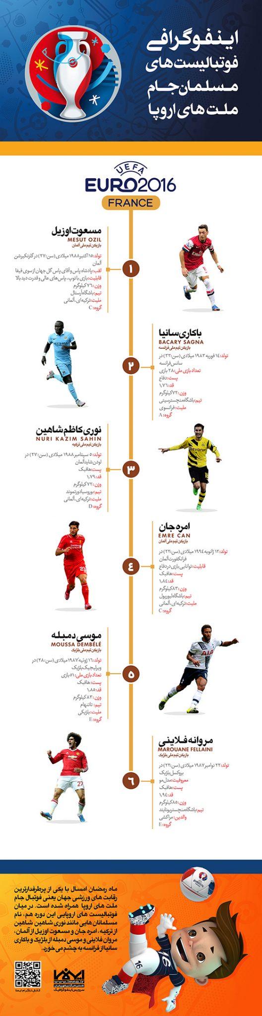 اینفوگرافیک فوتبالیست های مسلمان جام ملت های اروپا