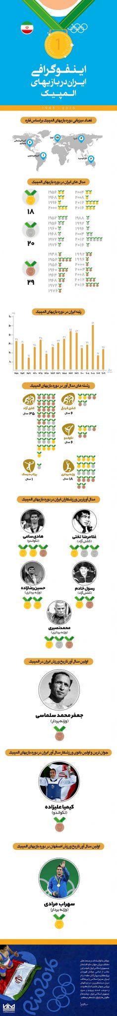 اینفوگرافیک ایران در بازیهای المپیک