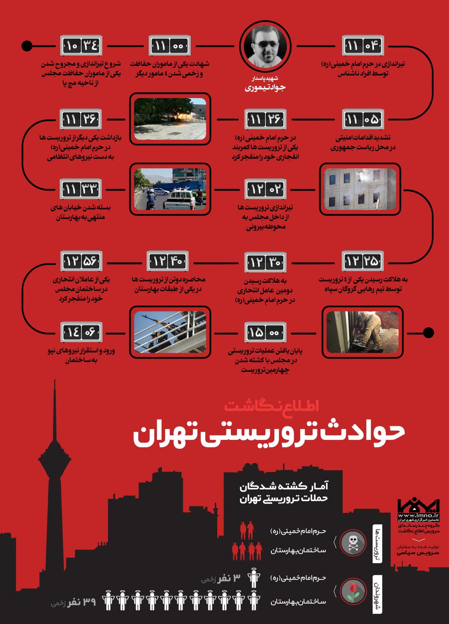 اینفوگرافیک حوادث تروریستی تهران