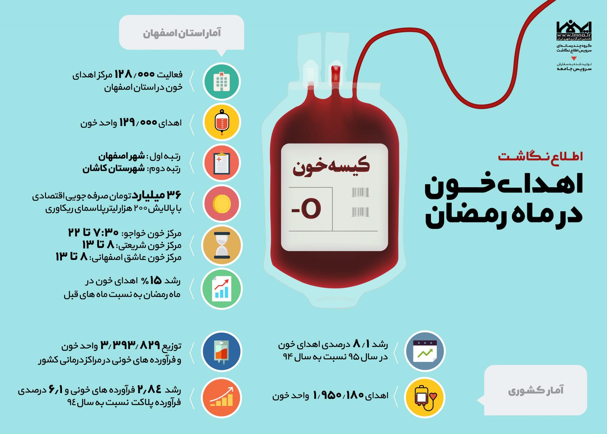 اینفوگرافیک اهدای خون در ماه رمضان