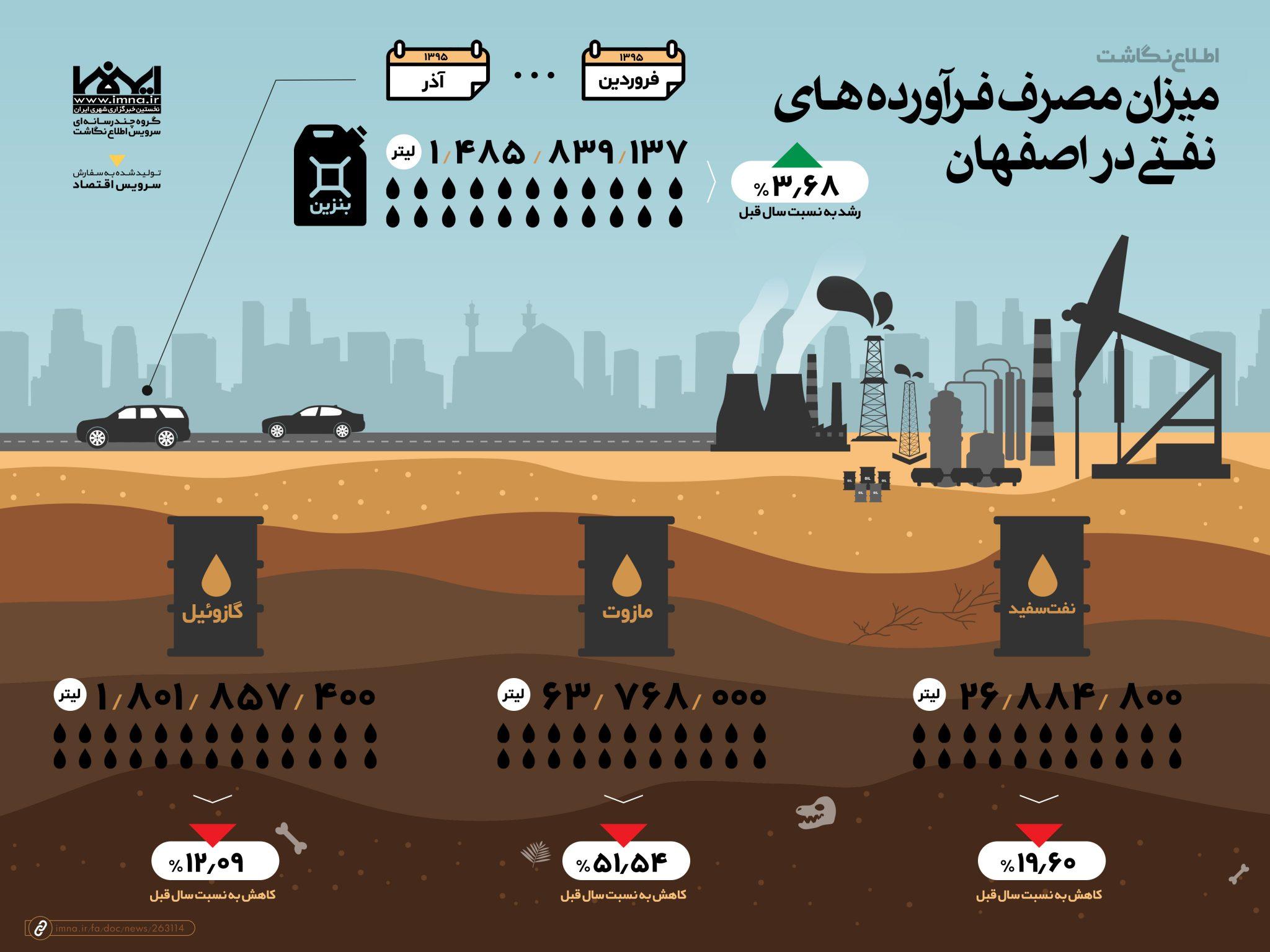 اینفوگرافیک میزان مصرف فرآورده های نفتی در اصفهان