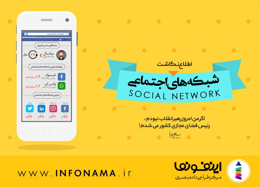 پیش نمایش اینفوگرافیک شبکه های اجتماعی