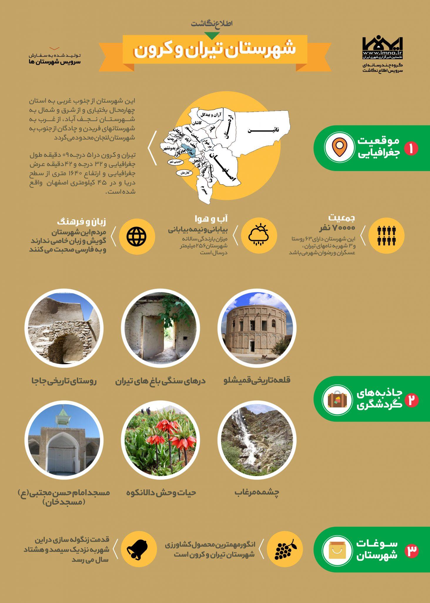 اینفوگرافیک شهرستان تیران و کرون