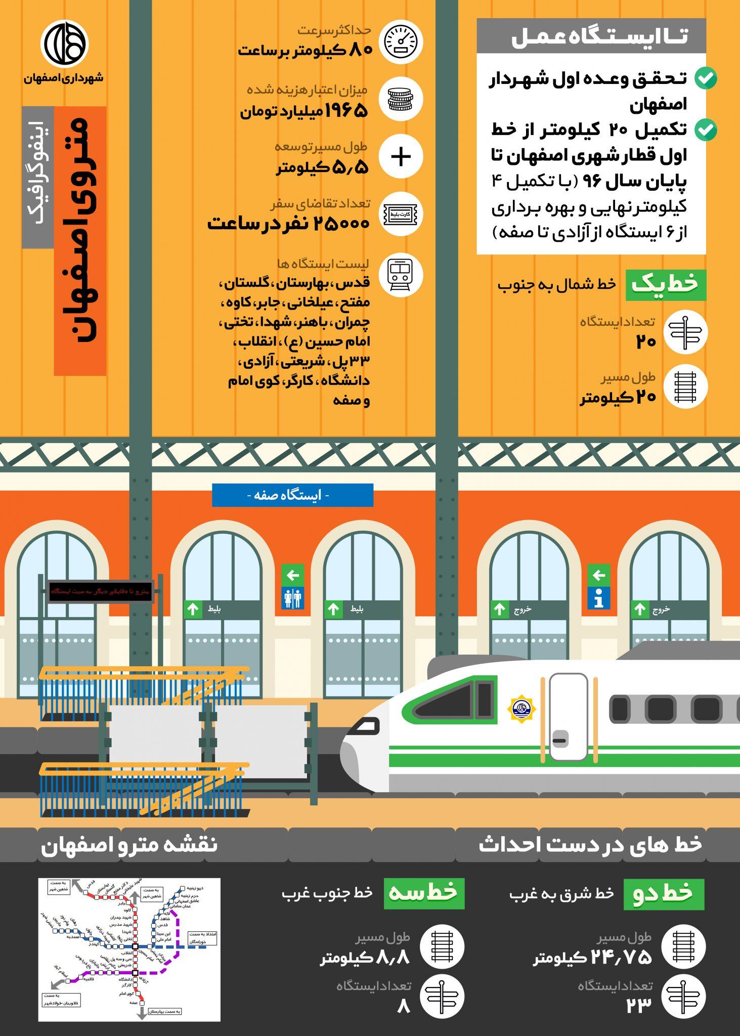 اینفوگرافیک مترو اصفهان