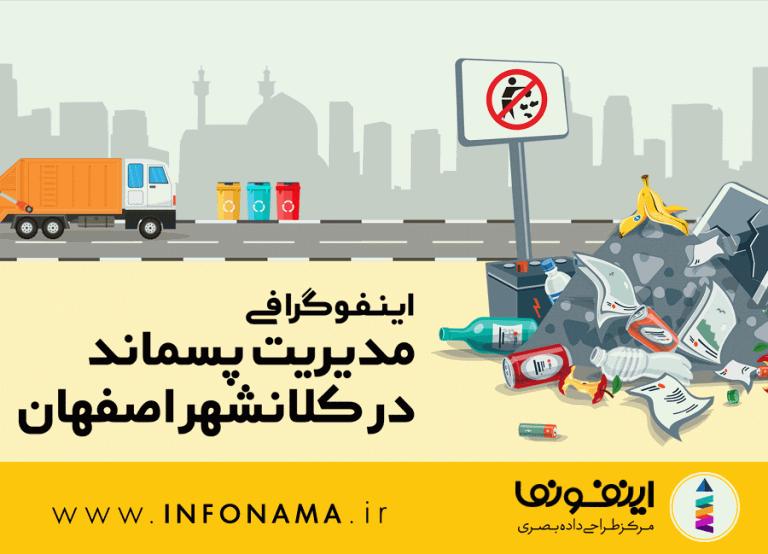 پیش نمایش اینفوگرافیک مدیریت پسماند در کلانشهر اصفهان