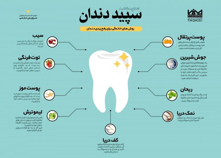 اینفوگرافیک سپید دندان