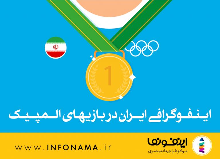 پیش نمایش اینفوگرافیک ایران در بازیهای المپیک