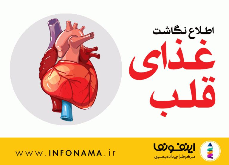 پیش نمایش اینفوگرافیک غذای قلب