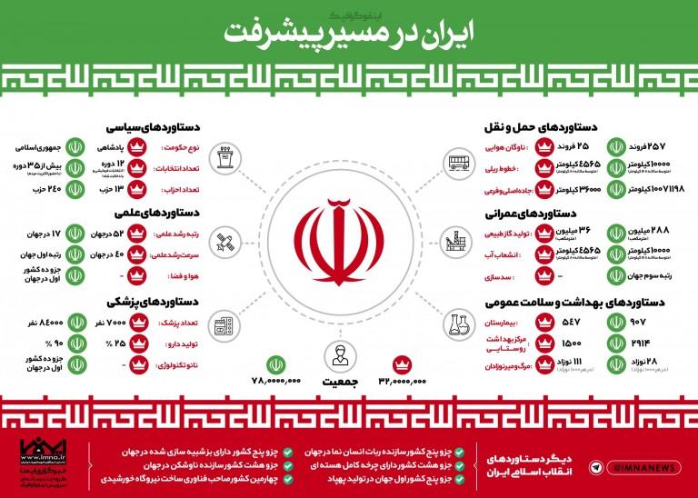 اینفوگرافیک ایران در مسیر پیشرفت