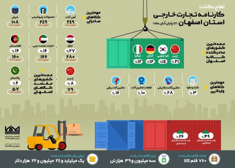 اینفوگرافیک کارنامه تجارت خارجی استان اصفهان 96