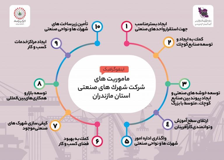 اینفوگرافیک ماموریت های شهرک های صنعتی استان مازندران