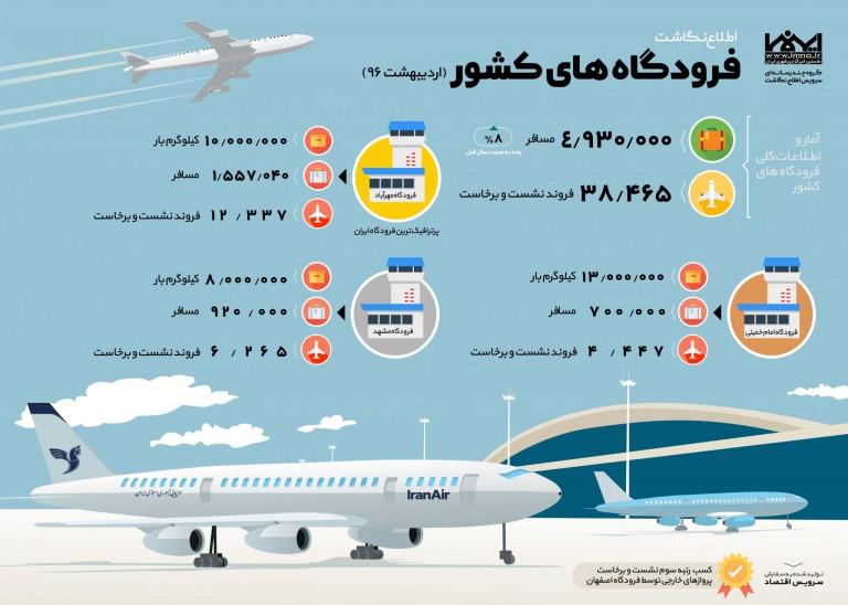 اینفوگرافیک فرودگاه های کشور در سال 96