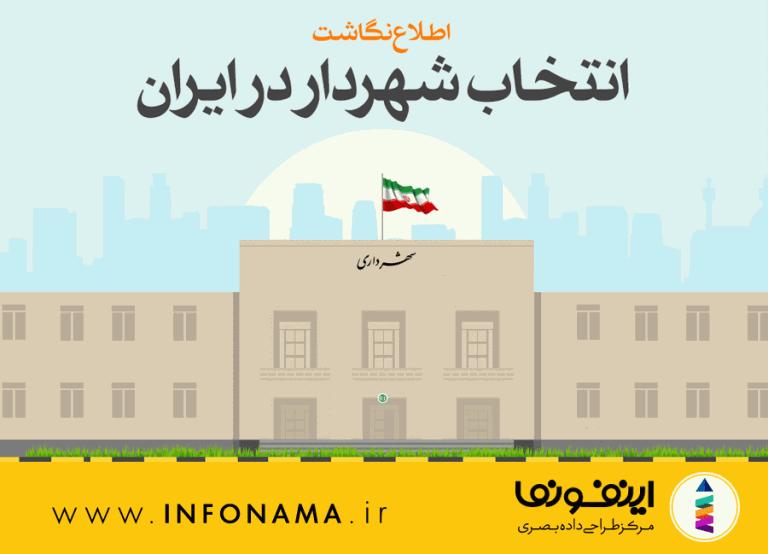 پیش نمایش اینفوگرافیک انتخاب شهردار در ایران