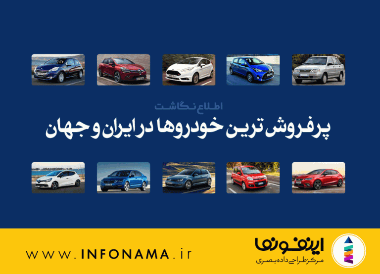 پیش نمایش اینفوگرافیک پرفروش ترین خودروها در ایران و جهان