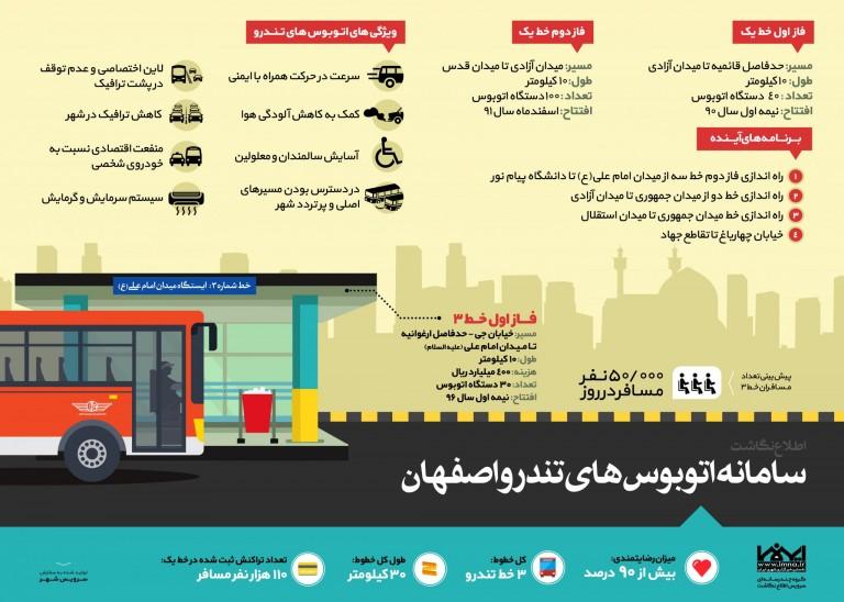 اینفوگرافیک سامانه اتوبوس های تندرو اصفهان